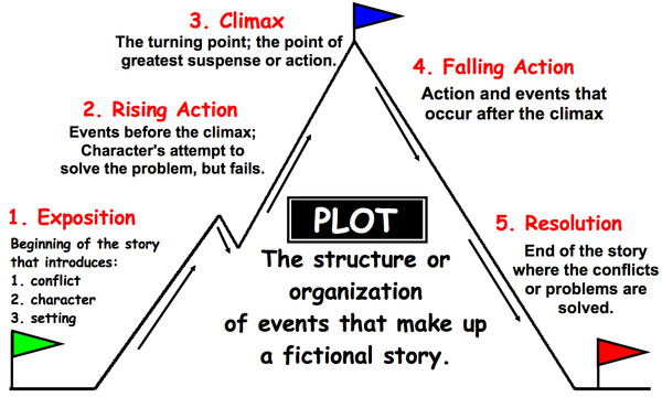 Exposition Plot Diagram Inciting Incident Triangle Auto Electrical