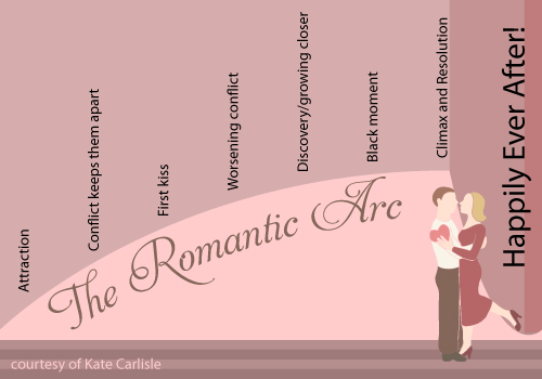 Romance Arc, Kate Carlisle, #amwriting